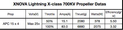 DATA XCLASS 700KV