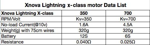 X-CLASS details